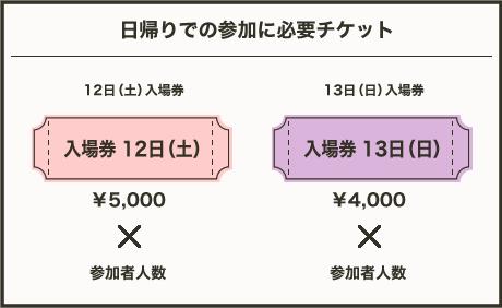 日帰りでの参加に必要チケット 12日¥5,000 13日¥4,000