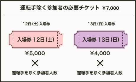運転手除く参加者様の必要チケット 12日¥5,000 13日¥4,000